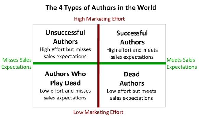 Four Types of Authors in the World