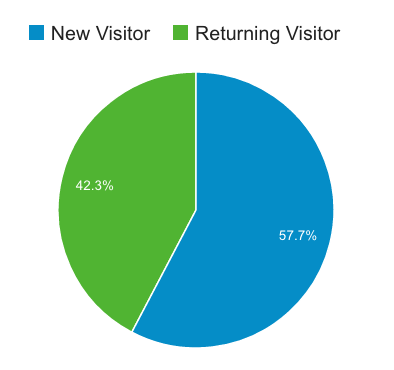How to Turn Website Visitors Into Repeat Book Buyers